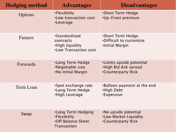 Definitive Securities