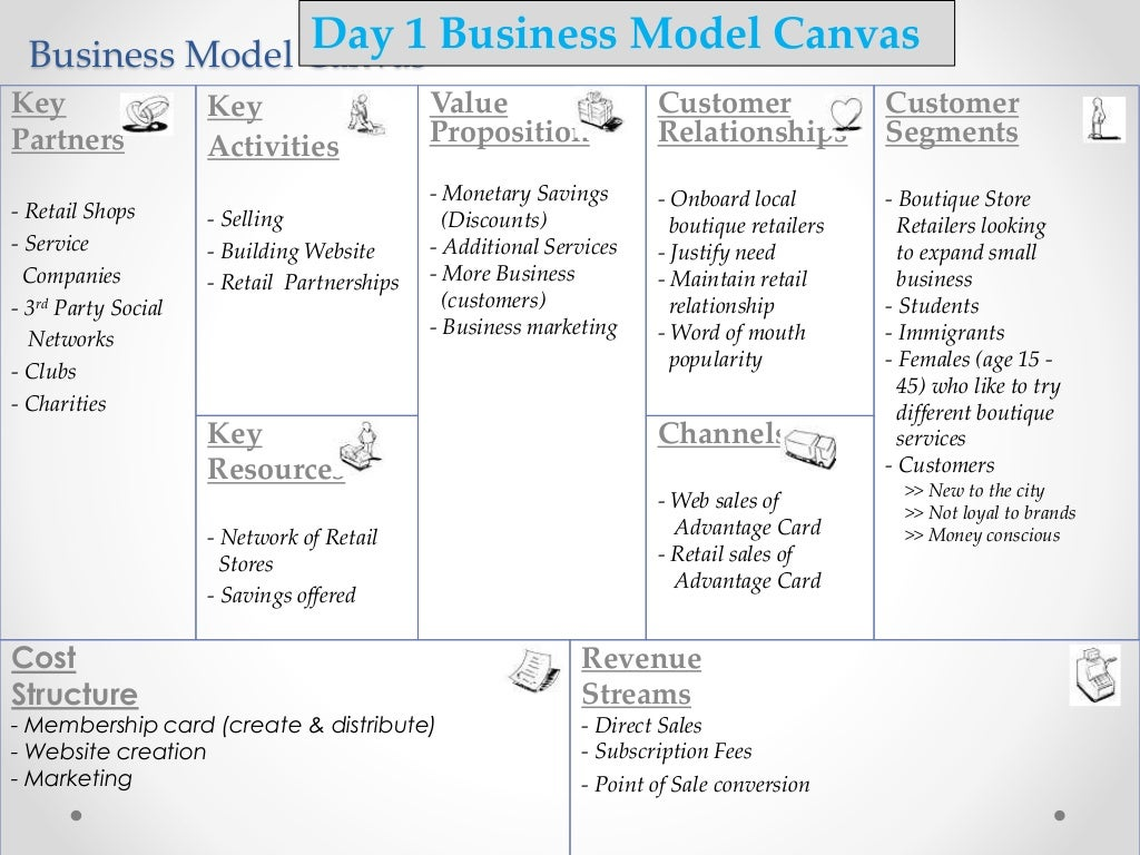 business model canvas Business model canvas - learn more about the application, strengths and weaknesses of this tool.