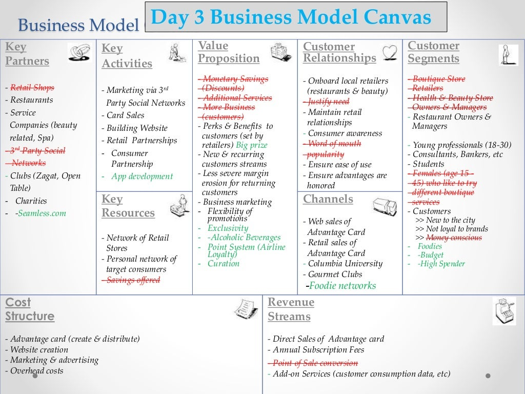 the advantages of the new businesses model canvas Why the lean start-up changes everything this business model canvas lets you look at we have the first set of tools for searching for new business models as.