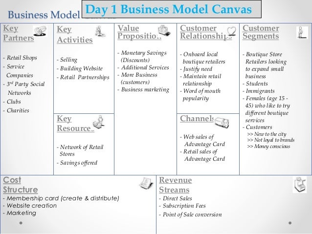 Business Model Canvas Cost Structure