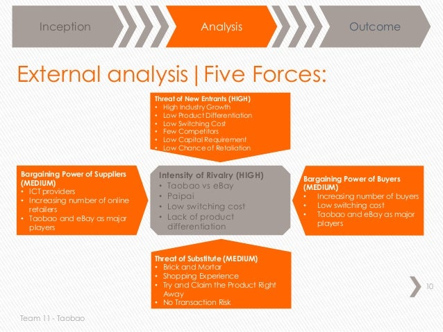 porters five force online shopping Industry handbook: porter's 5 forces analysis by  by looking at it through the perspective of the porter five forces model for industry.