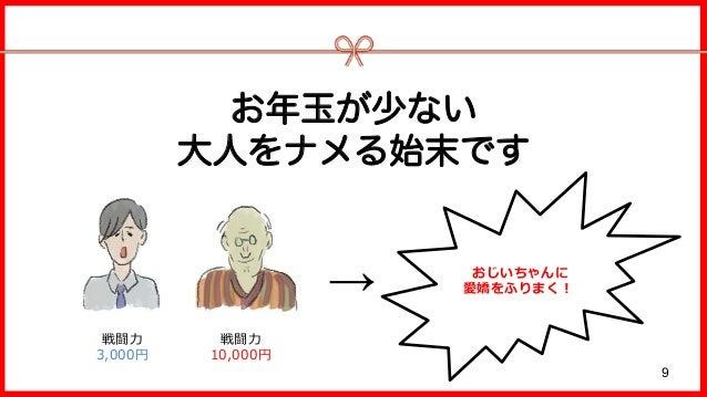 お年玉が少ない 大人をナメる始末です 戦闘⼒ 3,000円 戦闘⼒ 10,000円 → おじいちゃんに 愛嬌をふりまく! 9