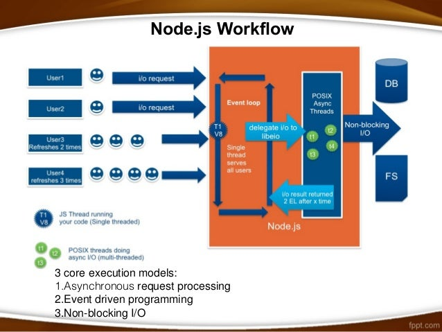 Scalability using nodejs nodejs workflow ccuart Images
