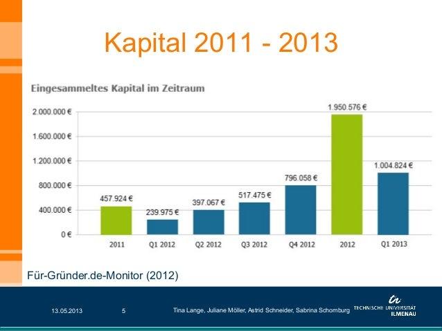 Kapital 2011 - 201313.05.2013 Tina Lange, Juliane Möller, Astrid Schneider, Sabrina Schomburg5Für-Gründer.de-Monitor (2012)