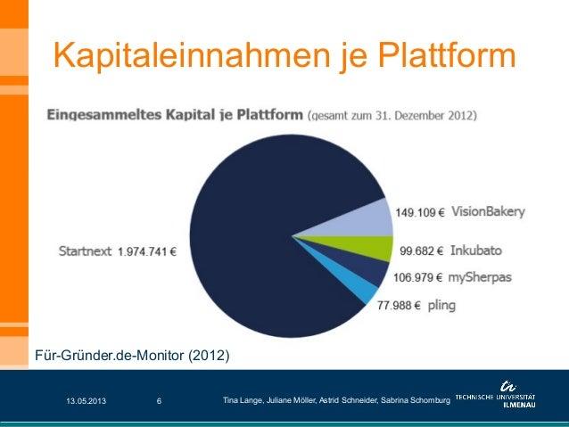 Kapitaleinnahmen je Plattform13.05.2013 Tina Lange, Juliane Möller, Astrid Schneider, Sabrina Schomburg6Für-Gründer.de-Mon...