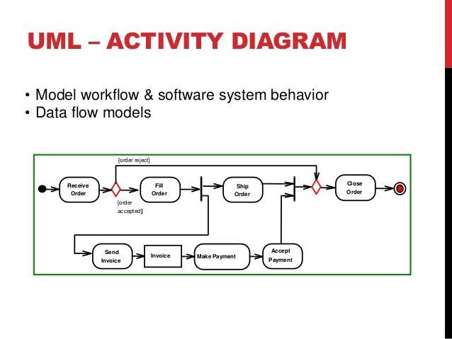 Bpmn to uml uml activity diagram basic constructs of uml ad 20 ccuart Gallery