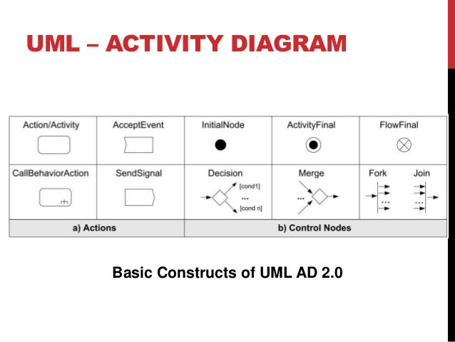 uml 2 process flow diagram bpmn to uml process flow diagram glass production #14