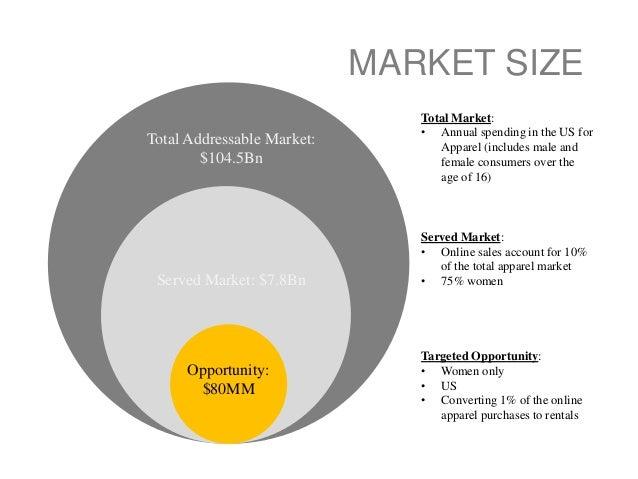 Total Addressable Market 1045Bn Served