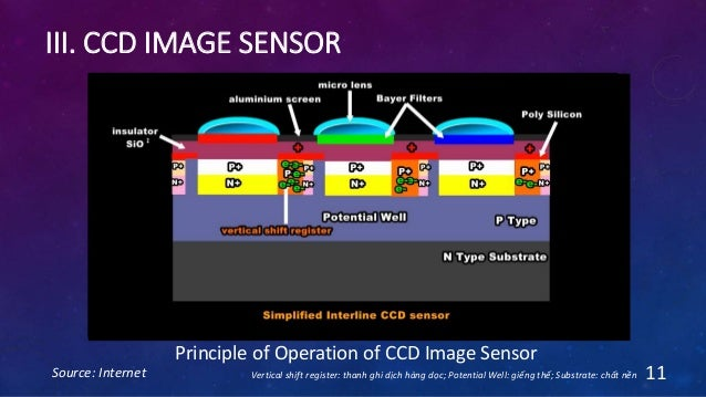 III. CCD IMAGE SENSOR Source: Internet 11 Principle of Operation of CCD Image Sensor 1 32 Vertical shift register: thanh g...