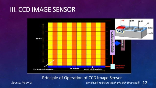III. CCD IMAGE SENSOR Source: Internet 12 Principle of Operation of CCD Image Sensor Serial shift register: thanh ghi dịch...