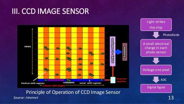 III. CCD IMAGE SENSOR Source: Internet 13 Principle of Operation of CCD Image Sensor Photodiode Light strikes the chip A s...