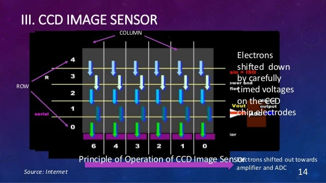 III. CCD IMAGE SENSOR Source: Internet 14 ROW COLUMN Electrons shifted down by carefully timed voltages on the CCD chip el...