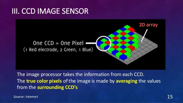 III. CCD IMAGE SENSOR Source: Internet 15 The image processor takes the information from each CCD. The true color pixels o...
