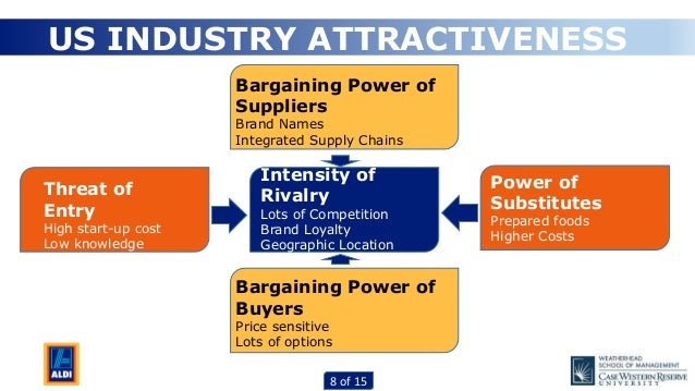 Bargaining Power Of Suppliers Natural Foods Industry