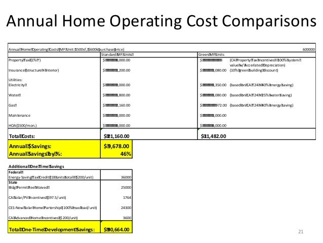 Annual Home Operating Cost Comparisons 21 Annual Home Operating Costs (MF Unit: 1500sf, $600k purchase price) 600000 Stand...