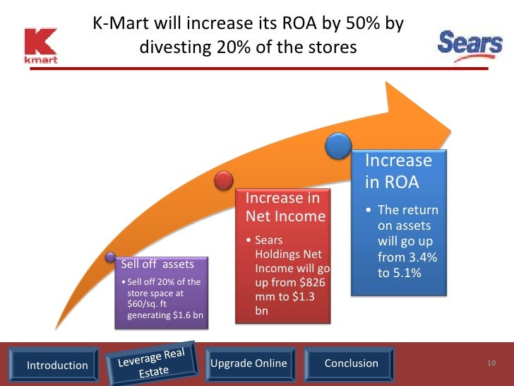K-Mart will increase its ROA by 50% by                     divesting 20% of the stores                                    ...