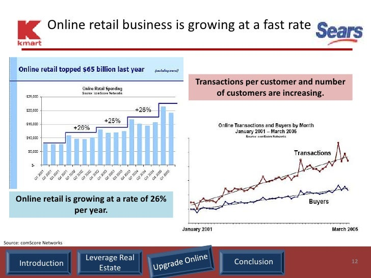 Online retail business is growing at a fast rate                                                    Transactions per custo...