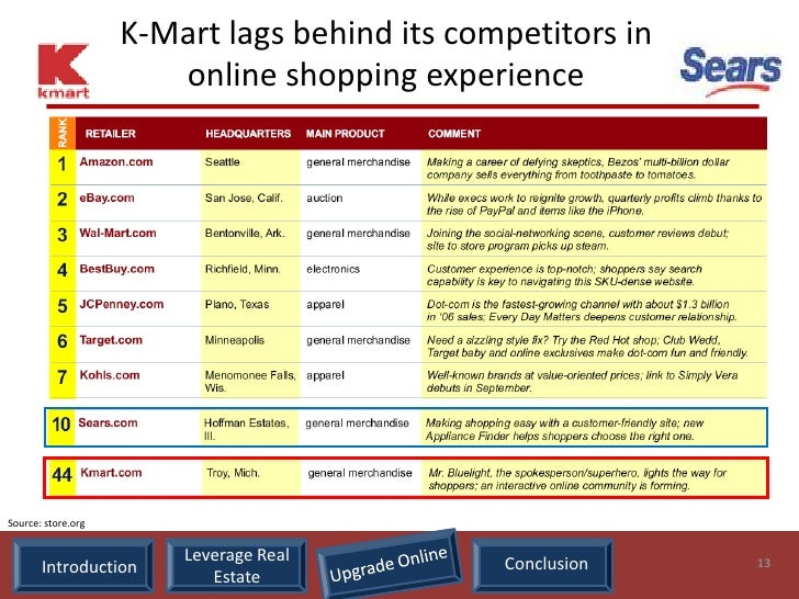 K-Mart lags behind its competitors in                        online shopping experience     Source: store.org             ...