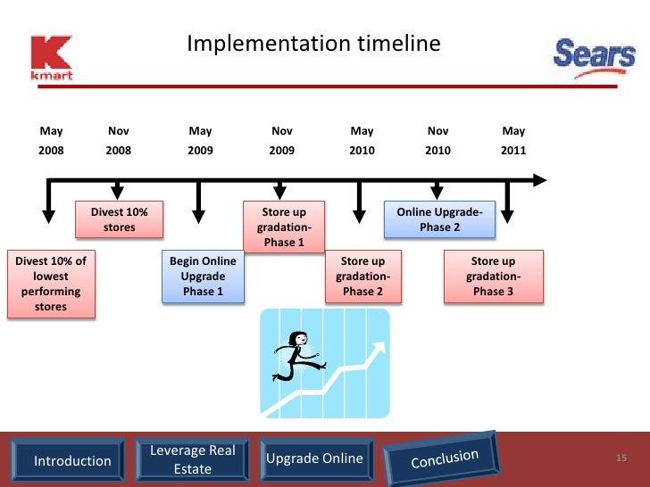 Implementation timeline       May            Nov            May           Nov          May             Nov          May   ...