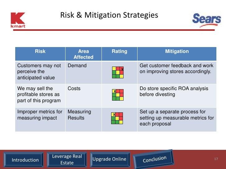 Risk & Mitigation Strategies              Risk               Area           Rating               Mitigation               ...