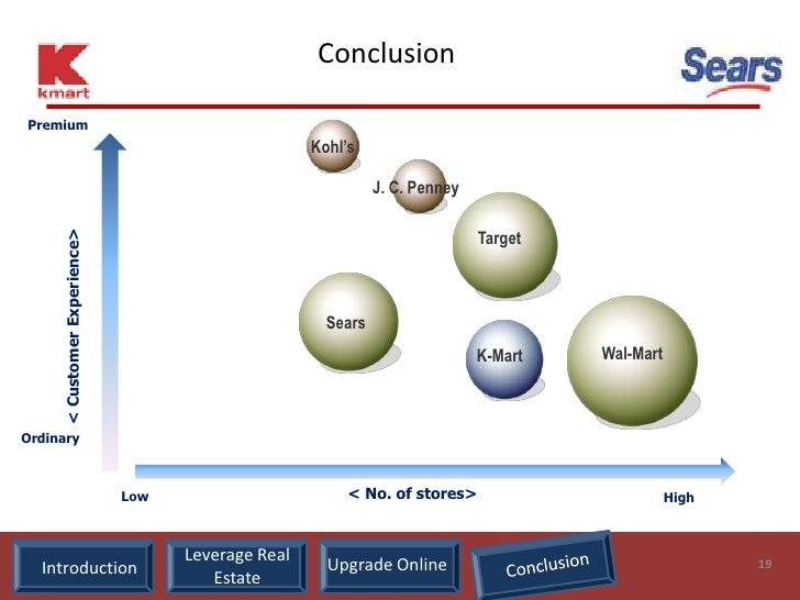 value chain analysis sears holdings Sears holdings corp encompasses two of the most familiar names in  vice  president and president of supply chain with sears holdings.
