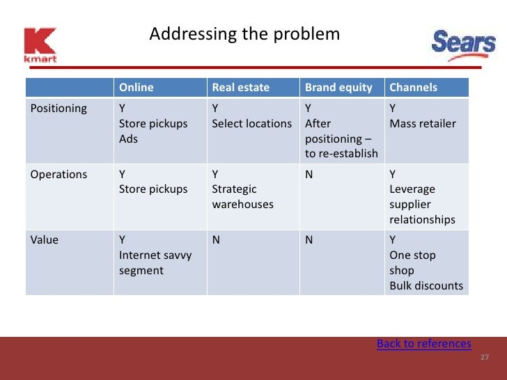 Addressing the problem                Online           Real estate        Brand equity     Channels Positioning   Y       ...