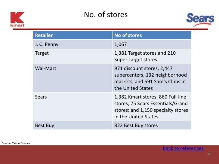 No. of stores                          Retailer               No of stores                         J. C. Penny            ...