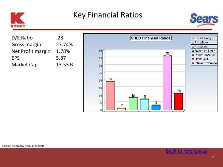 Key Financial Ratios        D/E Ratio                  .28       Gross margin               27.74%       Net Profit margin...