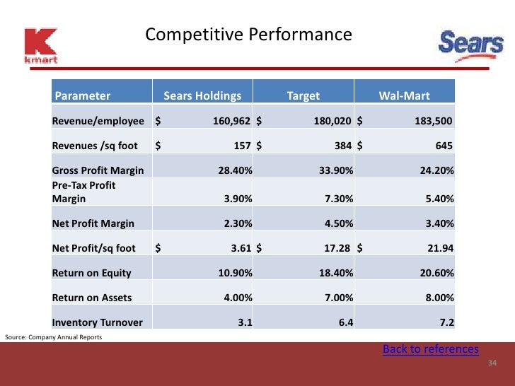 Competitive Performance                 Parameter                 Sears Holdings       Target             Wal-Mart        ...