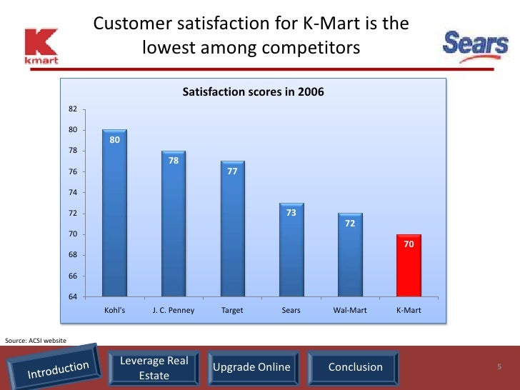Customer satisfaction for K-Mart is the                                  lowest among competitors                         ...