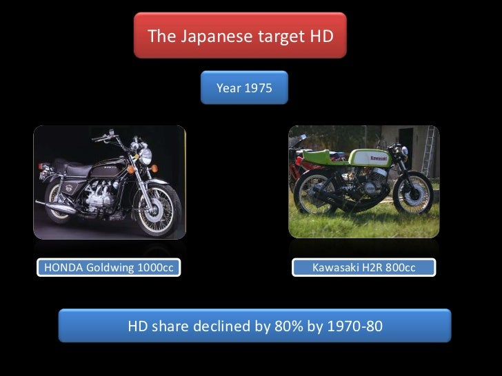 Harley-Davidson Inc. Case Solution & Analysis - Case study