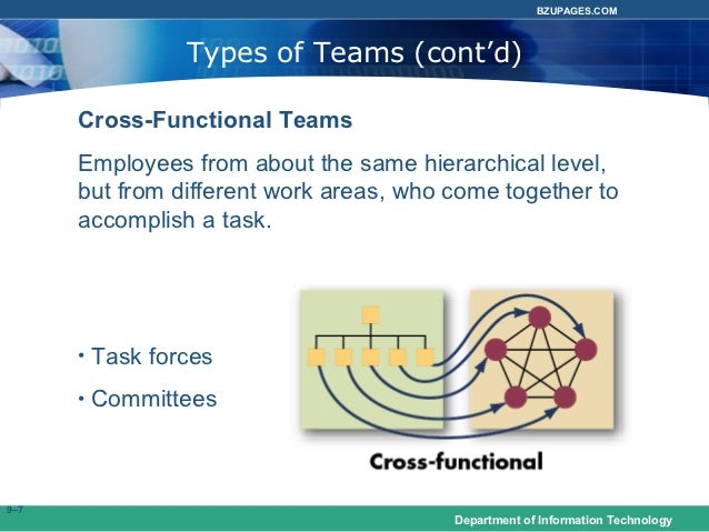 groups and teams in organizational behavior pdf