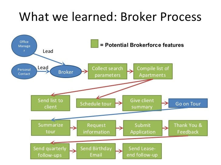 What we learned broker process for B b contract