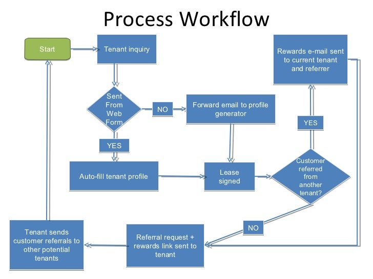 Process Workflow Start Tenant Inquiry