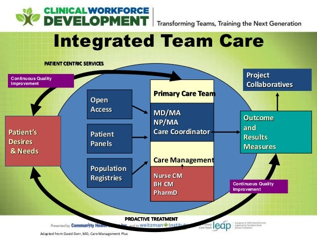 team based management Self-management training: introduction of team-based care & optimizing the impact of the roles of care managers & coordinators overview provider delivered care management and care coordination support the concepts of the patient centered medical home.
