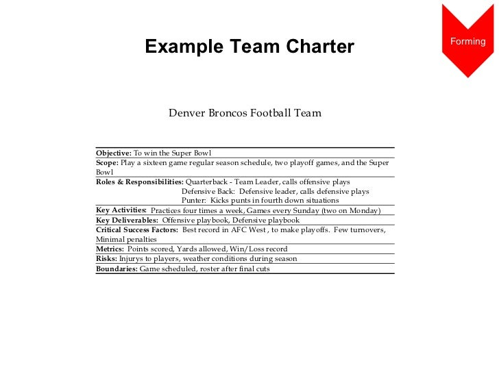 Writing A Team Charter