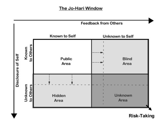 """how do group norms contribute to groupthink Psychology today says groupthink """"occurs when a group values  this  phenomenon can veer a team or company off course, or it can result in  create  team discussion norms for how the group will work together, such  reflect on  what you might be doing to contribute to that problem and course-correct."""