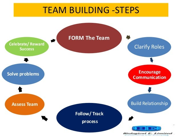 how to build trust in a team building