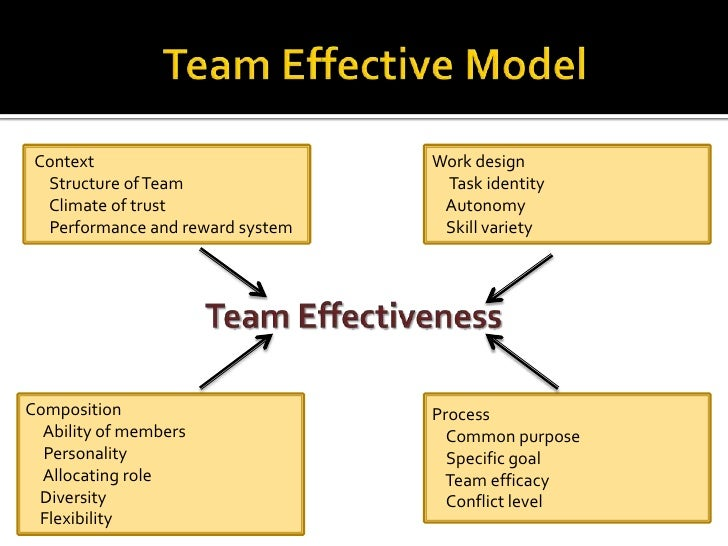 team work effectiveness A series of studies on military tactical teams has shown that efficient group work  depends on how team members apply a shared understanding.