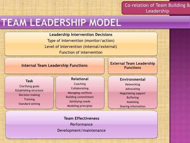 team building and leadership skills attributes and skills needed