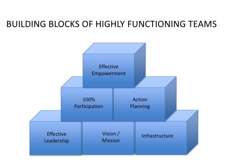Building Highly Effective Teams