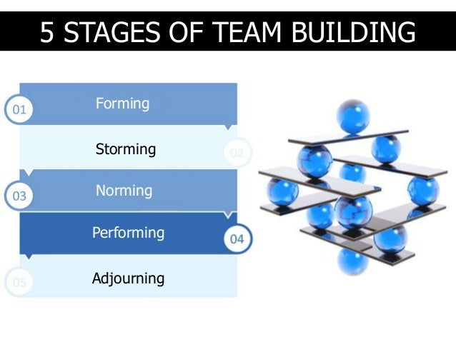 the five stages of team building « the five stages of team development - every team goes through them this is a simplistic view of a team working through the five stages of team 2009 | tags: communication, leadership, project management, team building | category: team building comments are closed 21.
