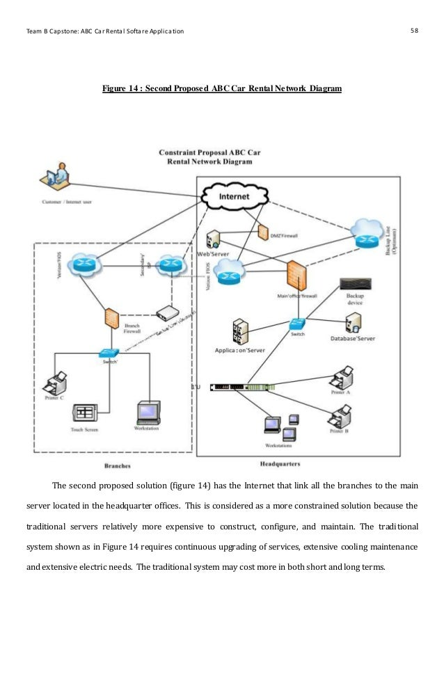 Capstone project network diagram application wiring diagram project management rh slideshare net pmi project management network diagram pmi project management network diagram ccuart Choice Image