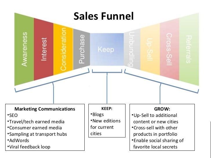 Sales Funnel Marketing Communications Keep