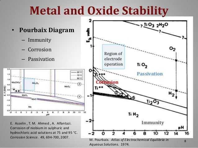 Capitalis fuel cell challenge v presentation 7 8 metal and oxide stability pourbaix diagram immunity corrosion passivation ccuart Choice Image