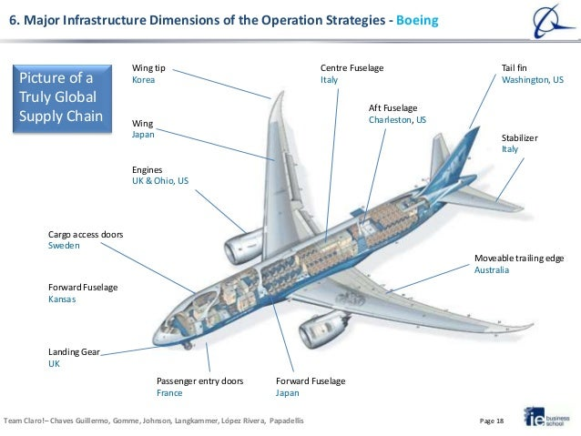 Boeing Manufacturing Supply Chain Diagram Diy Enthusiasts Wiring