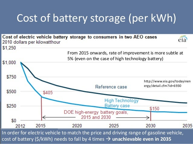 increasing capacity for electric vehicles at Cost-effectiveness of plug-in hybrid electric vehicle battery capacity and charging infrastructure investment for reducing us gasoline consumption.