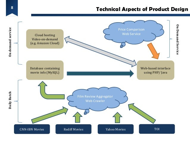 8                                                                    Technical Aspects of Product Design                  ...