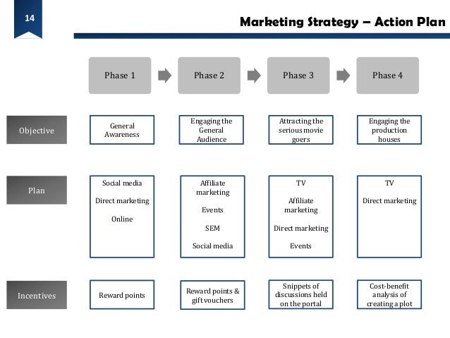14                                                  Marketing Strategy – Action Plan               Phase 1            Phas...