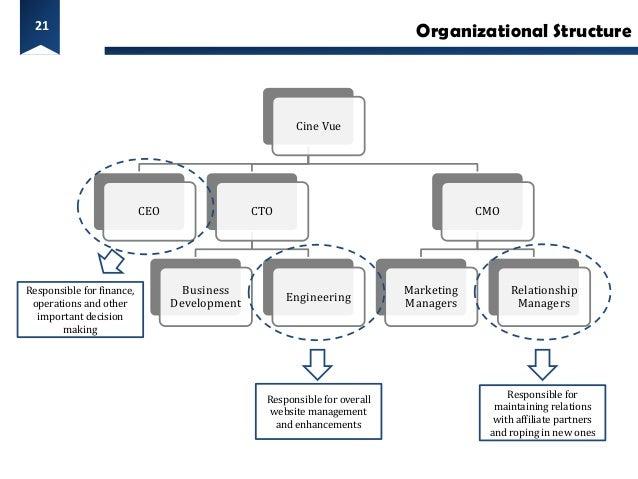 21                                                                             Organizational Structure                   ...